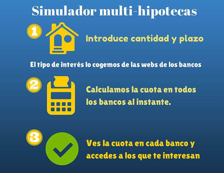 Simulador De Hipotecas Para Calcular Cuota De Cualquier